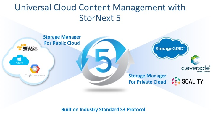 Quantum's New StorNext 5 4 Release Provides Greater Efficiency and